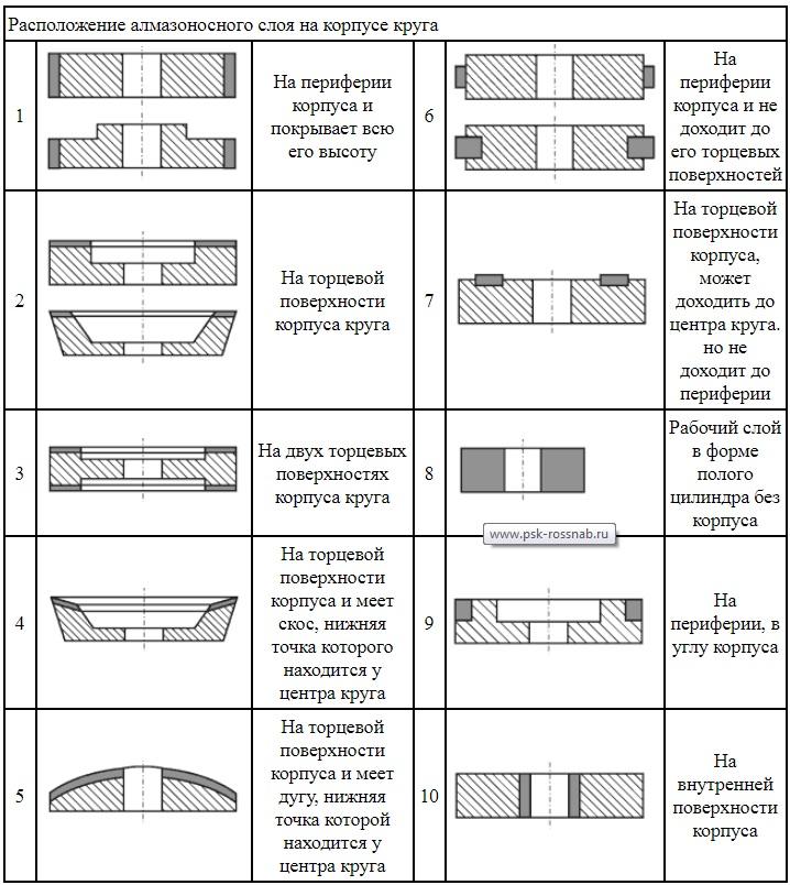 05_Варианты расположения алмазоносных слоев.jpg