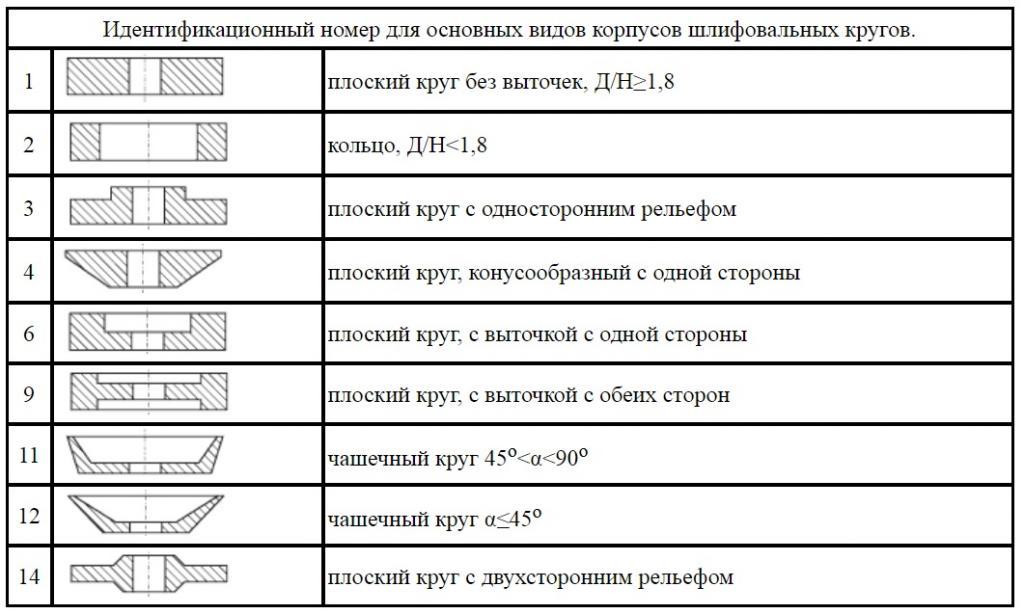 03_Формы корпусов алмазных шлифовальных кругов.jpg
